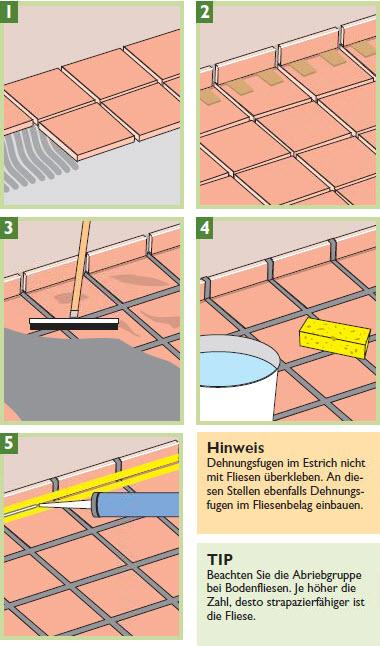 Heimwerkertipps Fliesen Verlegen Harbecke Webseite