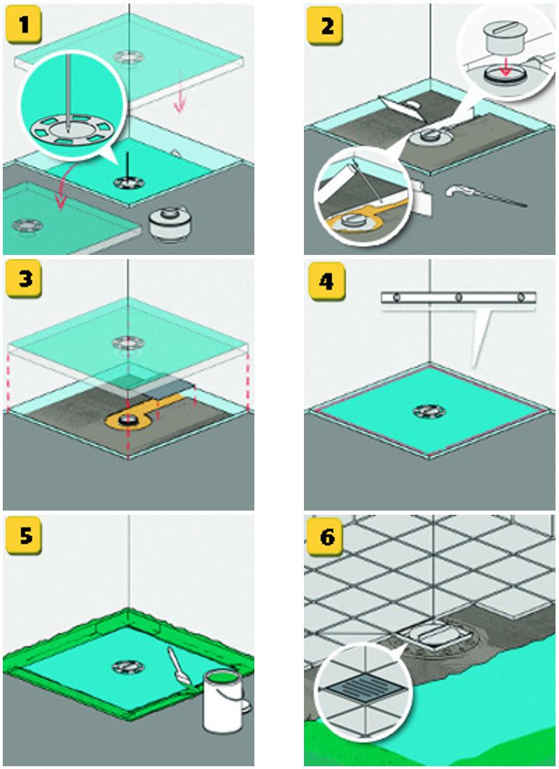 Einbau Dusche heimwerkertipps bodenebene dusche harbecke webseite