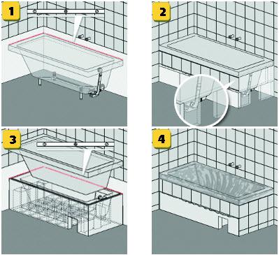 Heimwerkertipps-Badewanne einbauen | Harbecke Webseite | {Badewanne einbauen 23}