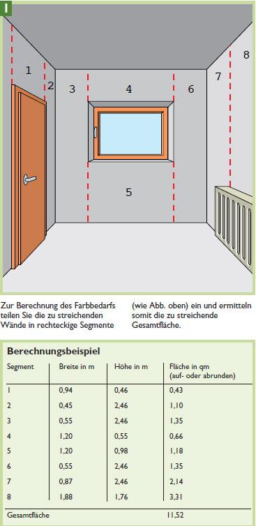heimwerkertipps w nde streichen harbecke webseite. Black Bedroom Furniture Sets. Home Design Ideas